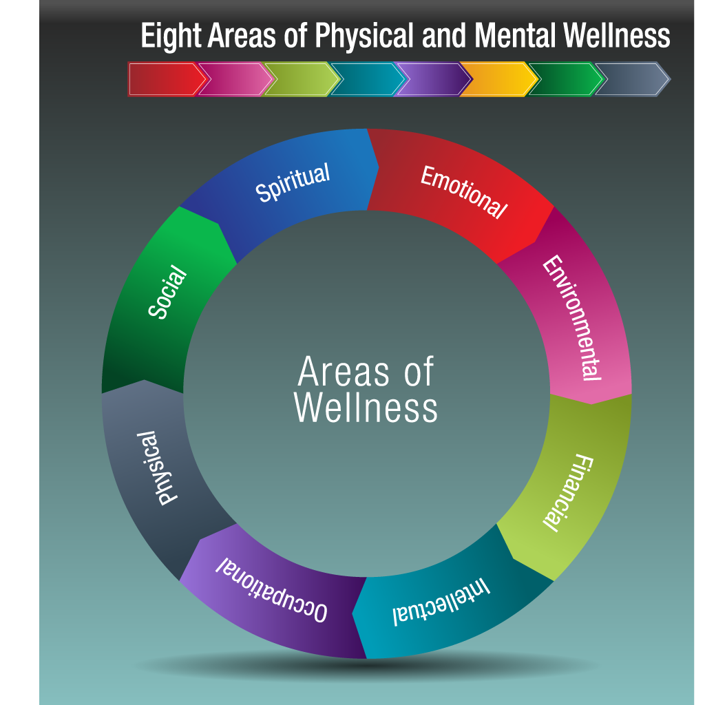 The 8 Areas of Wellness